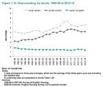 overcrowding 2015-16