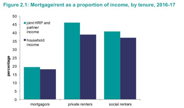 Income pc by tenure