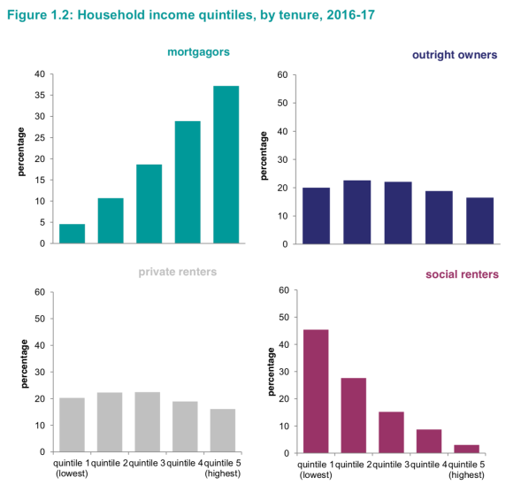 Income quintiles by tenure