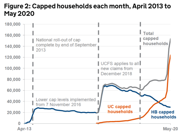 Capped households