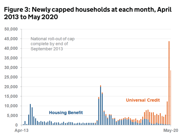 Newly capped households